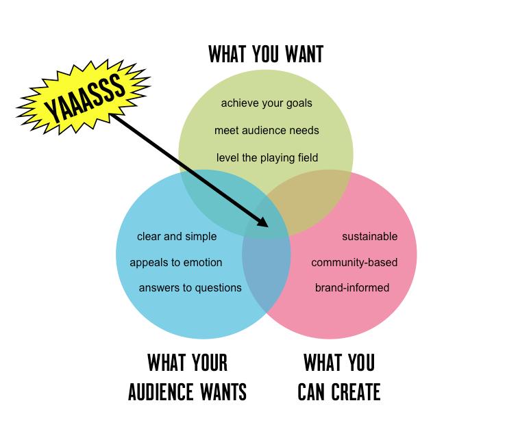 yaaasss content strategy yaaasss