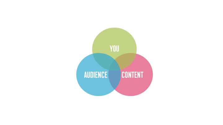 spheres of content strategy